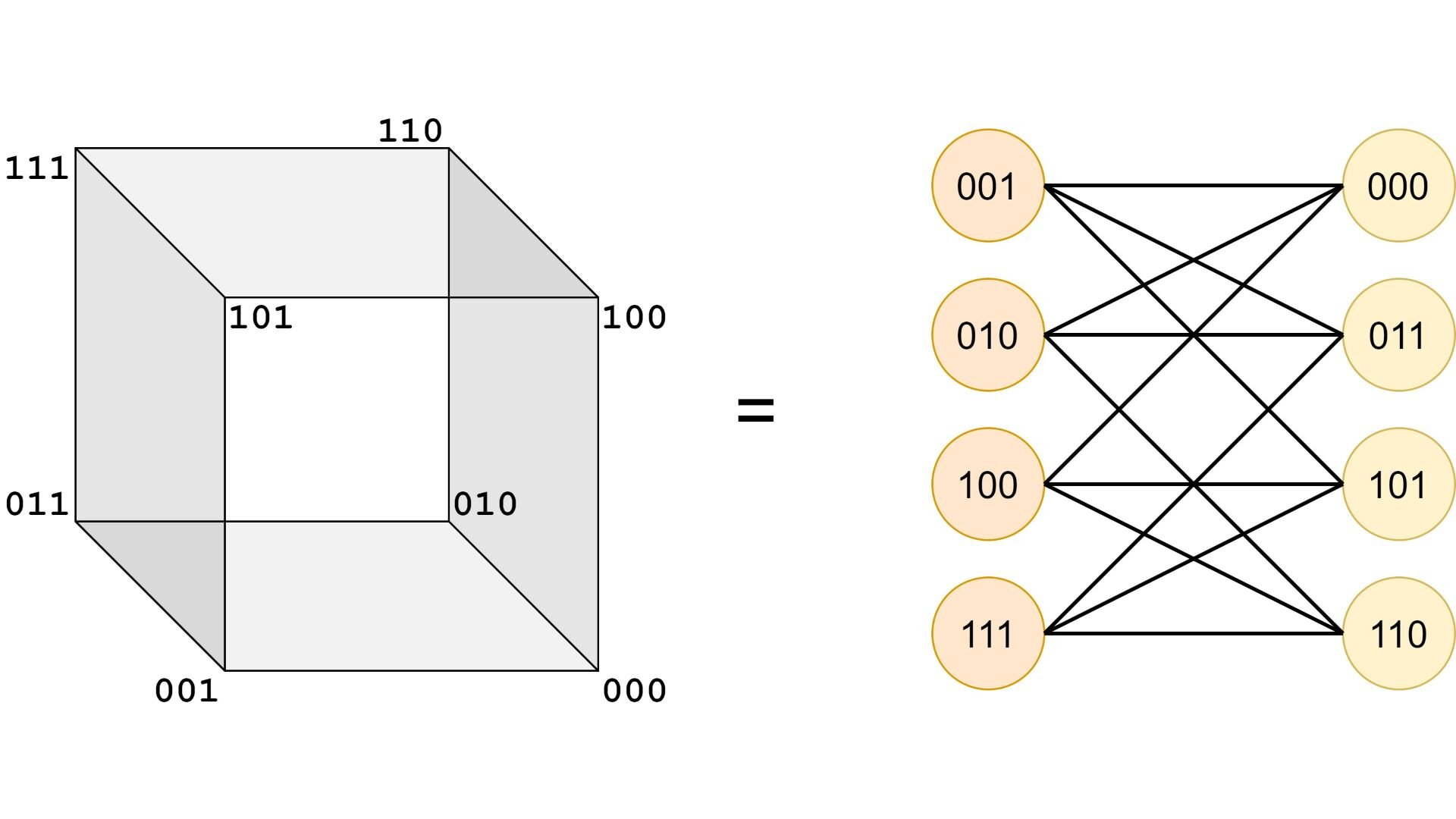 How propositional logic minimization and gray codes are connected