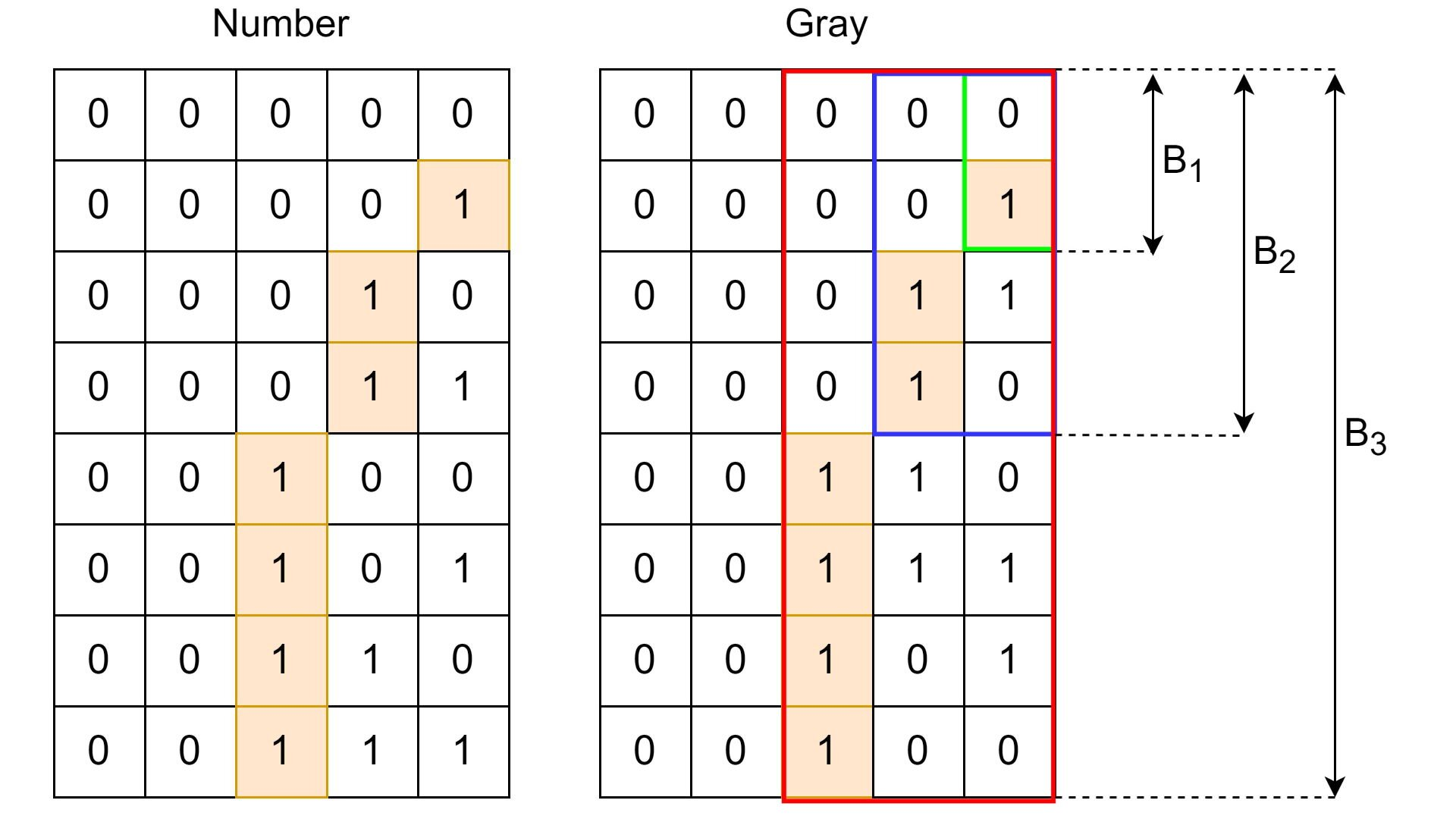 Gray codes and their beautiful symmetries
